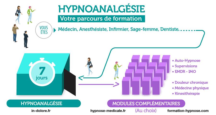 Formation en Hypnoanalgésie. 7 Jours