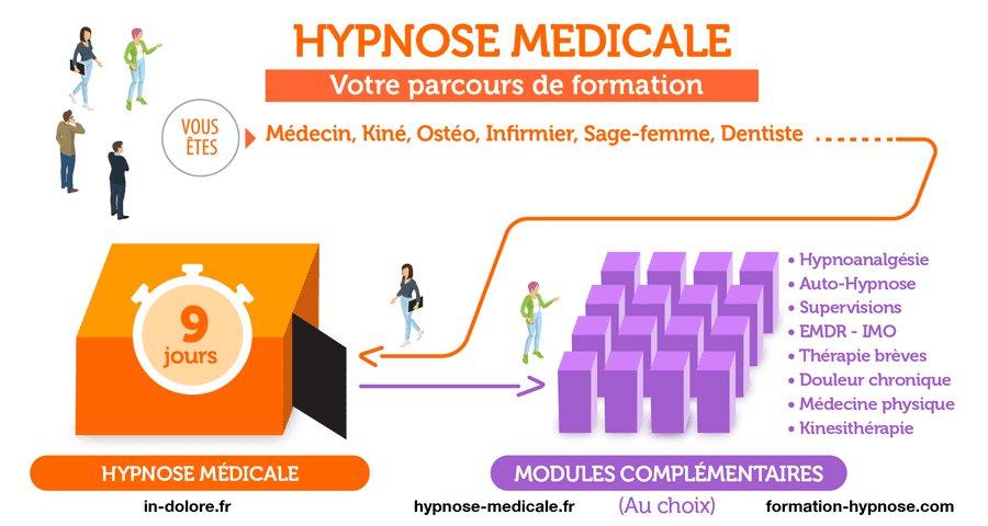 Formation à l'Hypnose Médicale dans la prise en charge du patient douloureux.