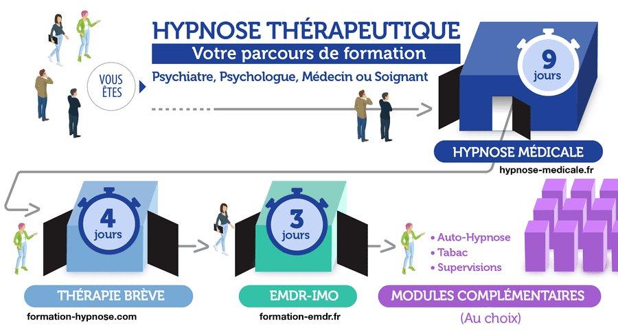Comment bien choisir sa formation. Hypnose Thérapeutique ou Hypnose Médicale ?
